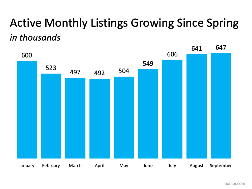 There Are More Homes Available Now than There Were This Spring | Simplifying The Market